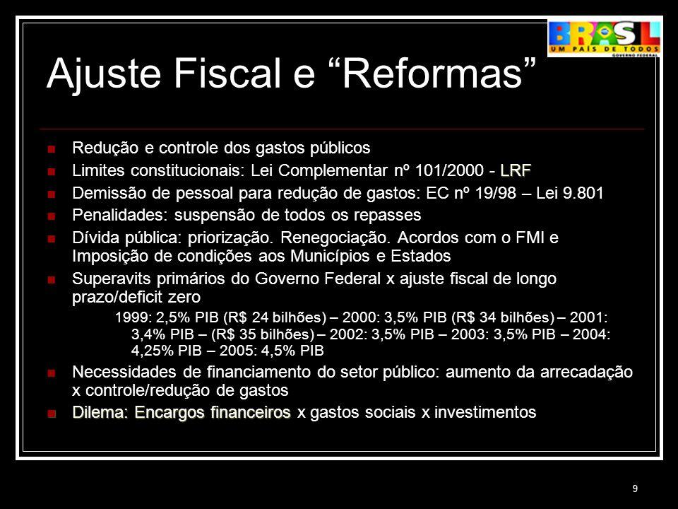 9 Ajuste Fiscal e Reformas Redução e controle dos gastos públicos LRF Limites constitucionais: Lei Complementar nº 101/2000 - LRF Demissão de pessoal