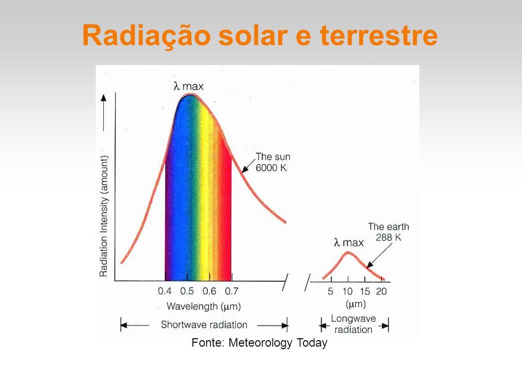 Radiação solar e terrestre Fonte: Meteorology Today