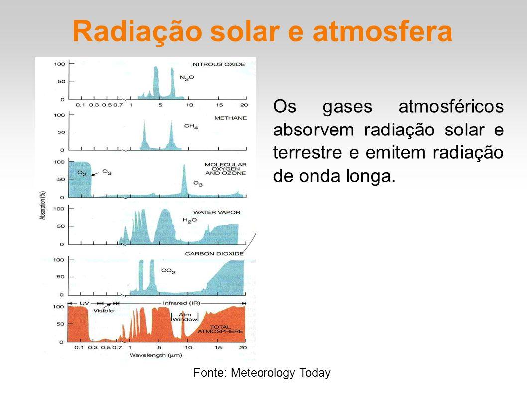 Radiação solar e atmosfera Os gases atmosféricos absorvem radiação solar e terrestre e emitem radiação de onda longa. Fonte: Meteorology Today