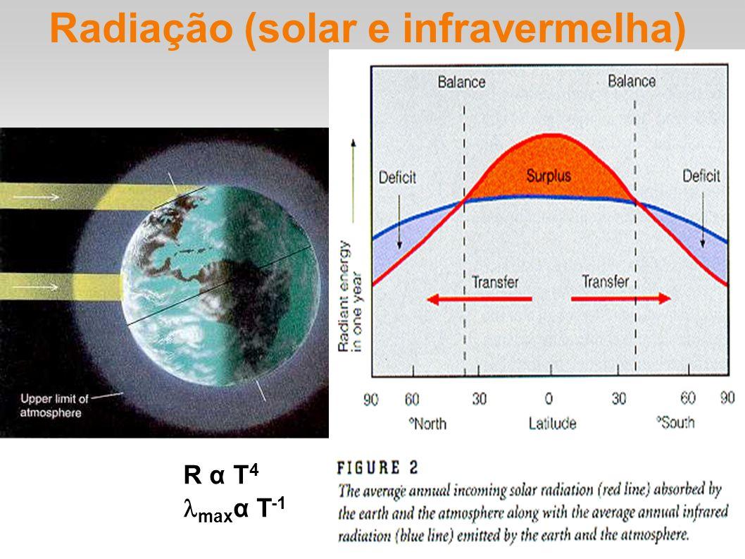 R α T 4 max α T -1 Radiação (solar e infravermelha)
