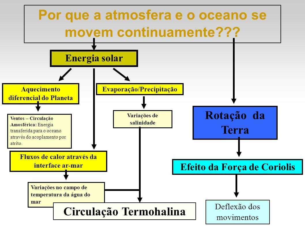 Por que a atmosfera e o oceano se movem continuamente??? Energia solar Rotação da Terra Efeito da Força de Coriolis Deflexão dos movimentos Variações