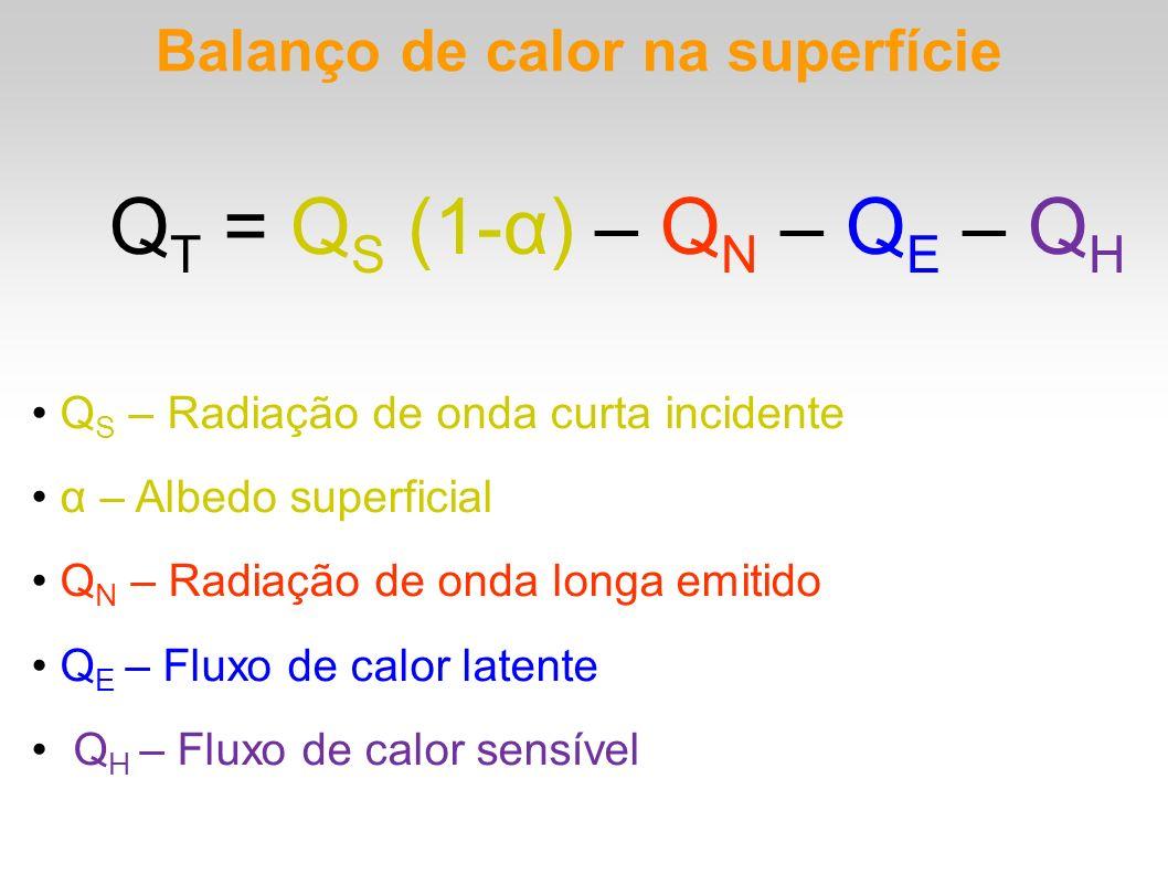 Balanço de calor na superfície Q T = Q S (1-α) – Q N – Q E – Q H Q S – Radiação de onda curta incidente α – Albedo superficial Q N – Radiação de onda