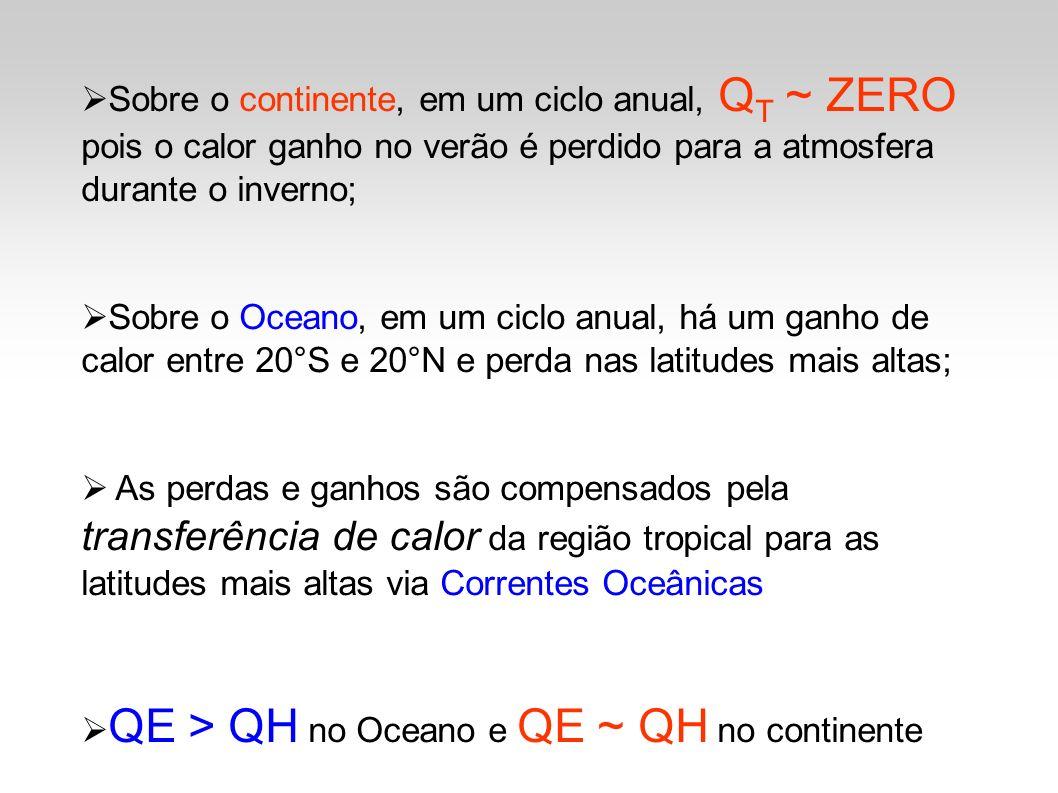 Sobre o continente, em um ciclo anual, Q T ~ ZERO pois o calor ganho no verão é perdido para a atmosfera durante o inverno; Sobre o Oceano, em um cicl