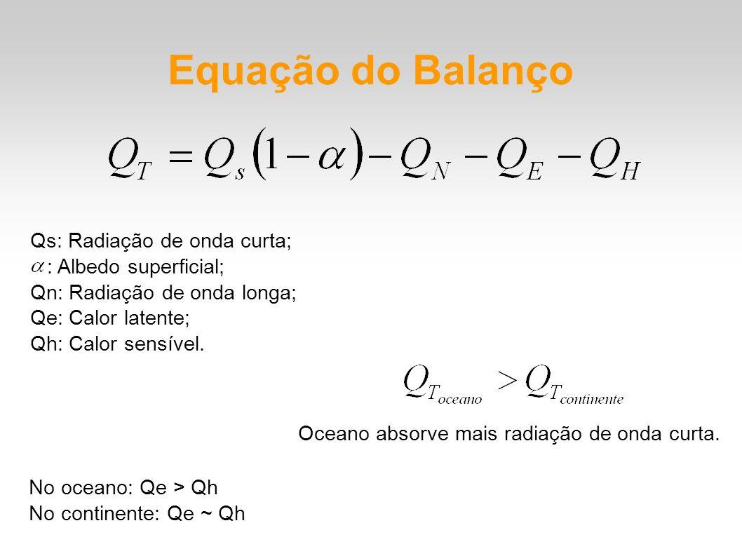 Equação do Balanço Qs: Radiação de onda curta; : Albedo superficial; Qn: Radiação de onda longa; Qe: Calor latente; Qh: Calor sensível. Oceano absorve