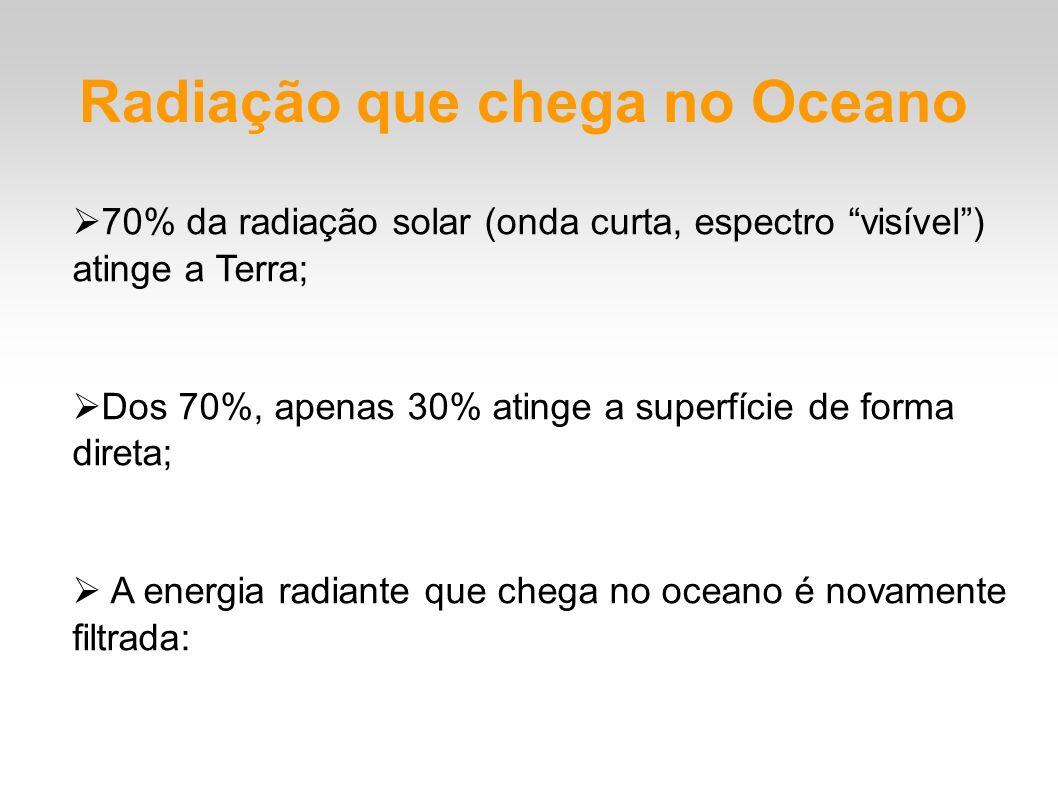 Radiação que chega no Oceano 70% da radiação solar (onda curta, espectro visível) atinge a Terra; Dos 70%, apenas 30% atinge a superfície de forma dir