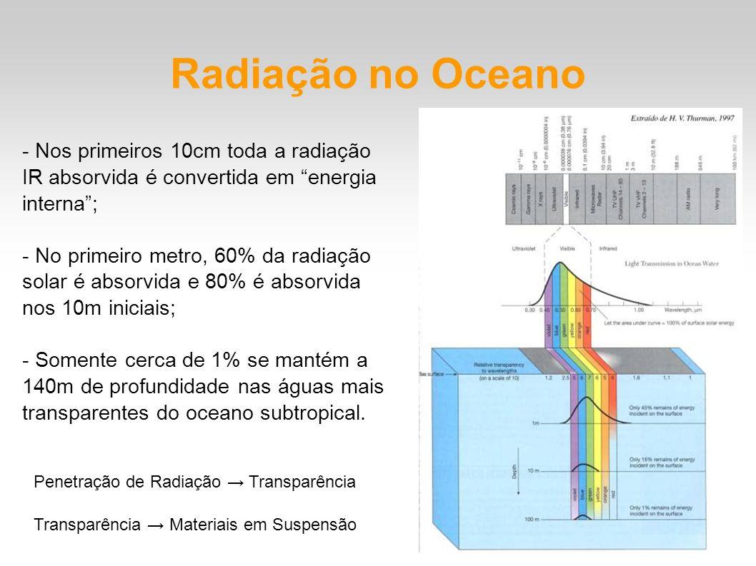 Radiação no Oceano - Nos primeiros 10cm toda a radiação IR absorvida é convertida em energia interna; - No primeiro metro, 60% da radiação solar é abs