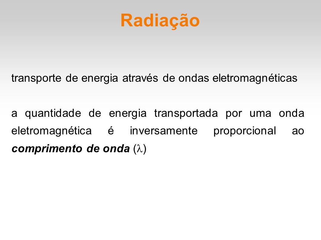 Fótons pacotes de energia das ondas eletromagnéticas, que a transportam no processo de radiação quantidade de energia associada a um fóton: onde h é a constante de Planck igual a 6,626 x 10 -34 J s e é a frequência de oscilação da onda eletromagnética.
