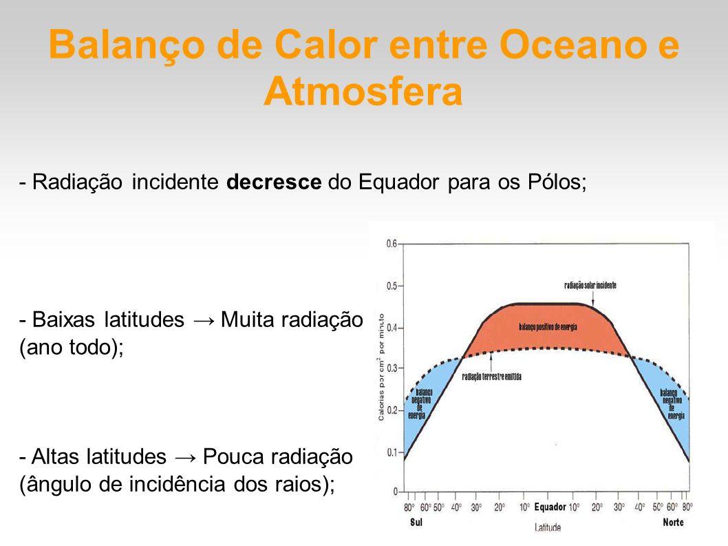 Balanço de Calor entre Oceano e Atmosfera - Radiação incidente decresce do Equador para os Pólos; - Baixas latitudes Muita radiação (ano todo); - Alta