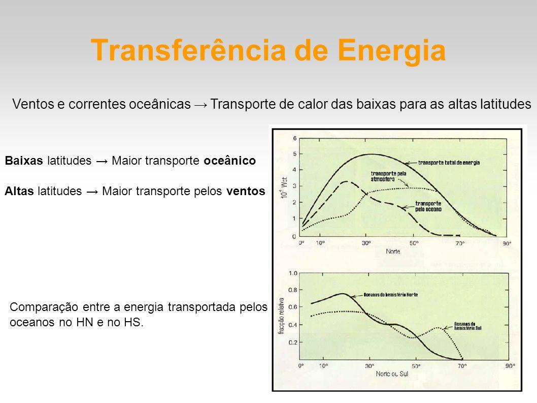 Transferência de Energia Ventos e correntes oceânicas Transporte de calor das baixas para as altas latitudes Baixas latitudes Maior transporte oceânic