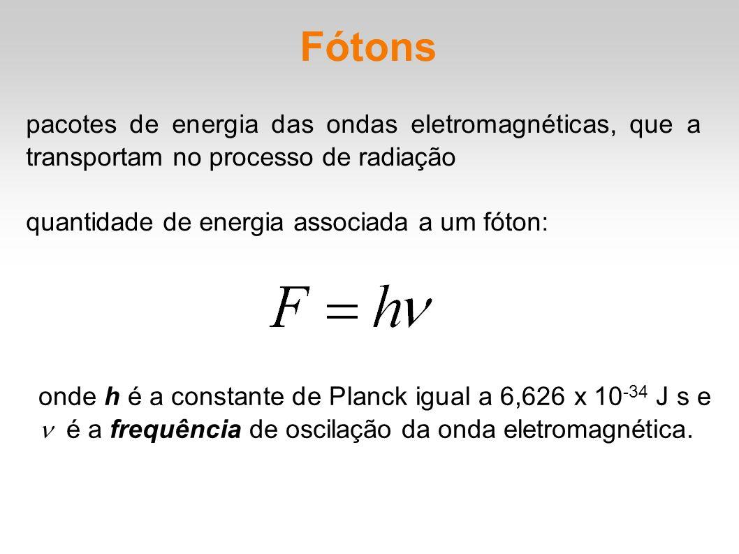 Fótons pacotes de energia das ondas eletromagnéticas, que a transportam no processo de radiação quantidade de energia associada a um fóton: onde h é a