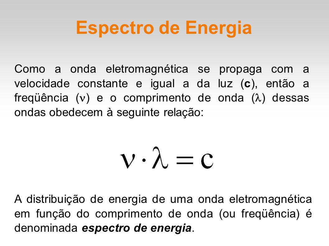 Espectro de Energia Como a onda eletromagnética se propaga com a velocidade constante e igual a da luz (c), então a freqüência ( ) e o comprimento de