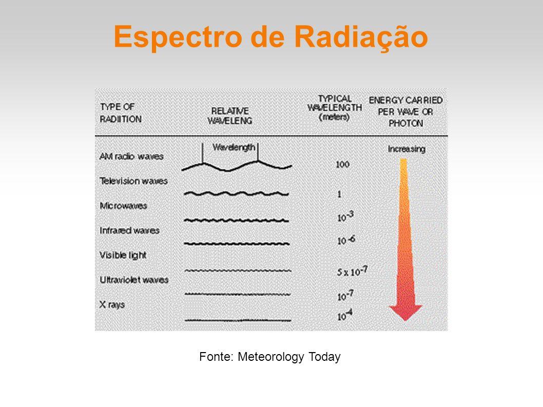 Espectro de Radiação Fonte: Meteorology Today