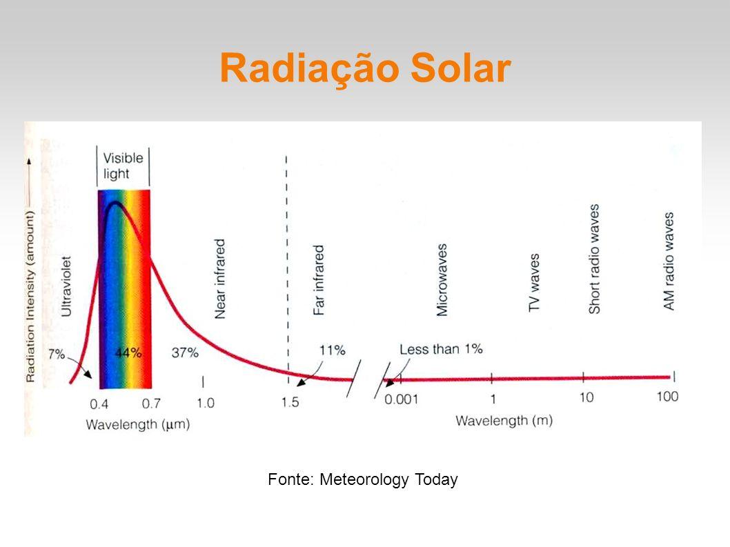 Espectro de radiação solar O espectro de energia emitido pelo Sol indica uma emissão contínua em um intervalo de comprimentos de onda que vai de 0,1 m até 1 m.