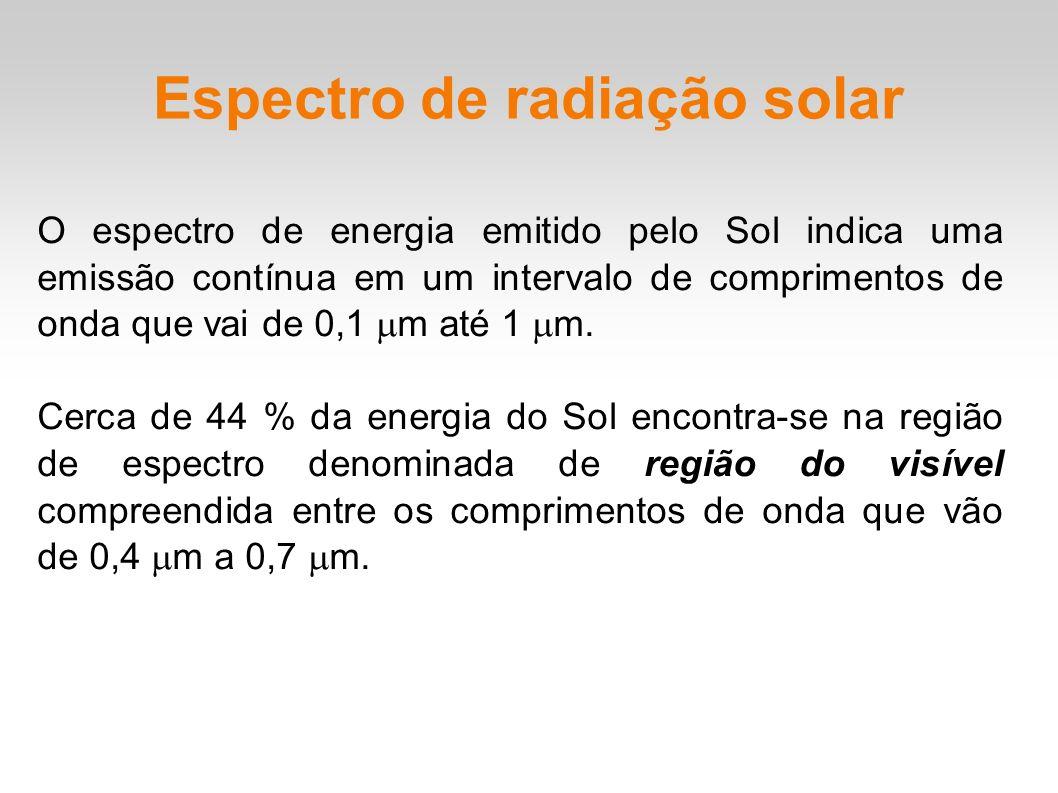 Espectro de radiação solar O espectro de energia emitido pelo Sol indica uma emissão contínua em um intervalo de comprimentos de onda que vai de 0,1 m