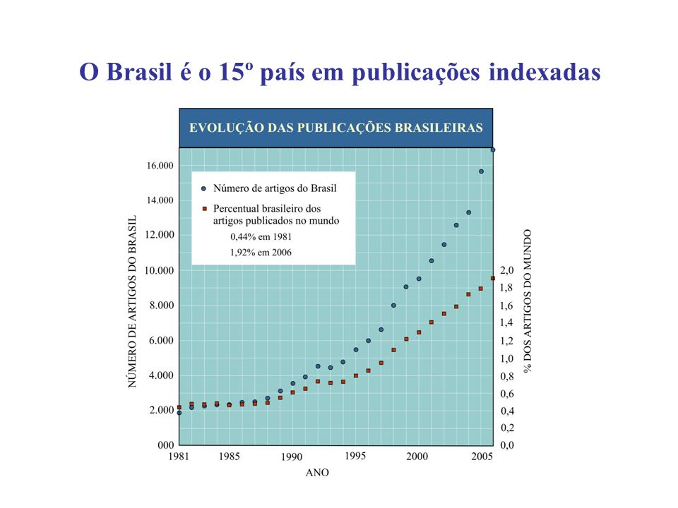 O Brasil é o 15º país em publicações indexadas