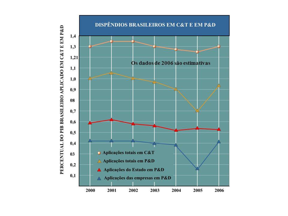 Os dados de 2006 são estimativas