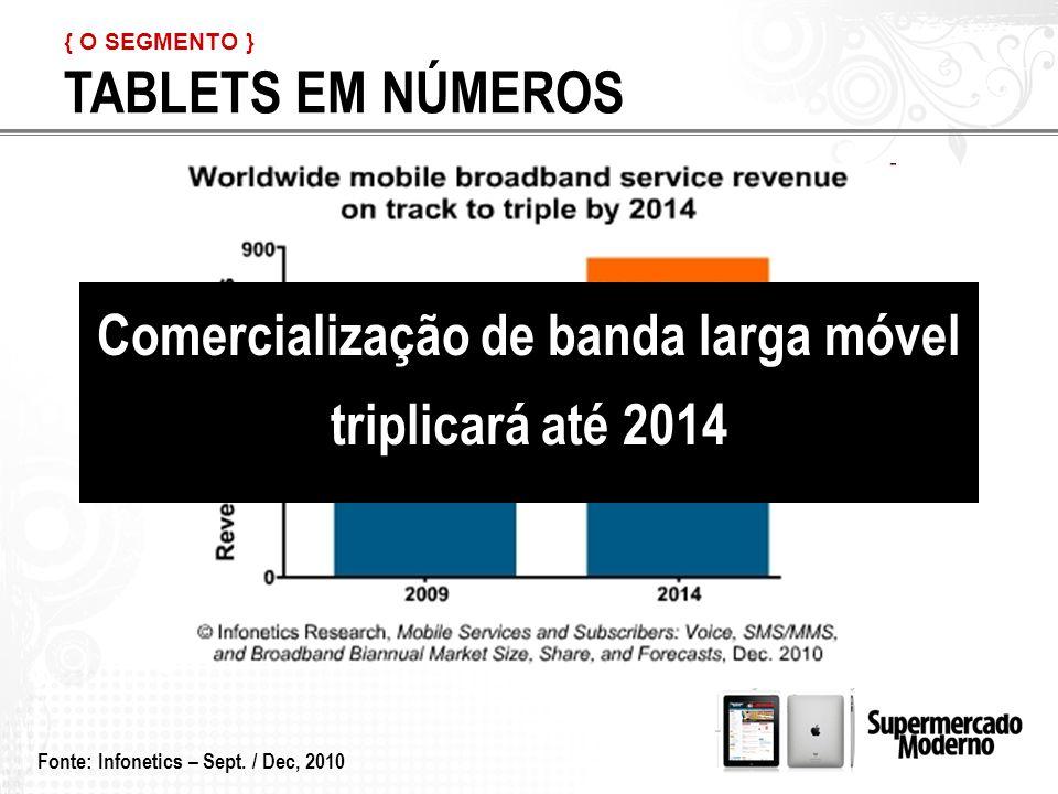 Comercialização de banda larga móvel triplicará até 2014 Fonte: Infonetics – Sept.