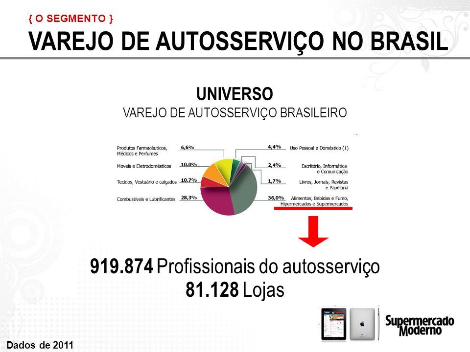 VAREJO DE AUTOSSERVIÇO NO BRASIL UNIVERSO VAREJO DE AUTOSSERVIÇO BRASILEIRO 919.874 Profissionais do autosserviço 81.128 Lojas Dados de 2011