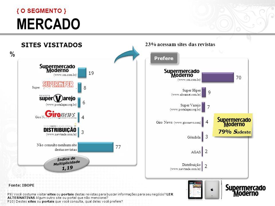 MERCADO { O SEGMENTO } Fonte: IBOPE SITES VISITADOS Índice de Multiplicidade 1,19 79% S udeste Supermercado Moderno (www.sm.com.br) Super Hiper (www.abrasnet.com.br) Super Varejo (www.portalapas.org.br) Giro News (www.gironews.com) Distribuição (www.newtrade.com.br) Não consulto nenhum site destas revistas Supermercado Moderno (www.sm.com.br) Super Hiper (www.abrasnet.com.br) Super Varejo (www.portalapas.org.br) Giro News (www.gironews.com) Gôndola AGAS Distribuição (www.newtrade.com.br) 23% acessam sites das revistas P9) Você costuma visitar sites ou portais destas revistas para buscar informações para seu negócio.