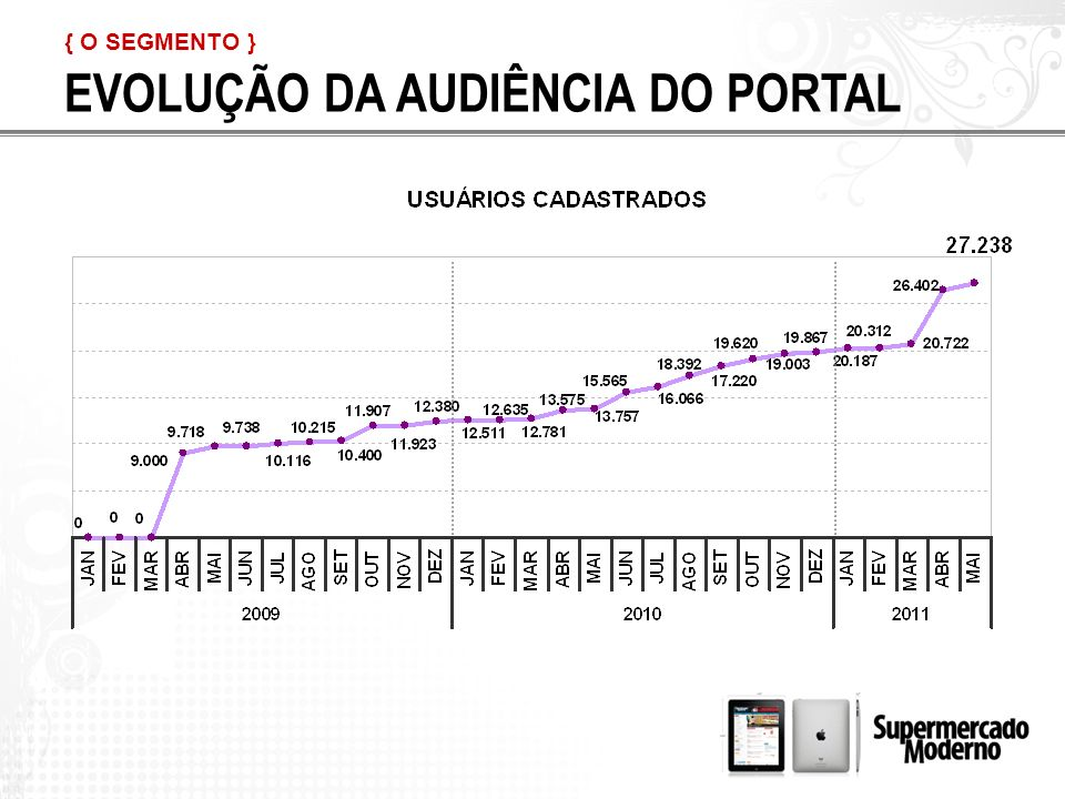 Total: 20.607 Supermercadistas Cadastrados – 24/06/2011 POR CARGO PERFIL DO VAREJISTA QUALIFICADO { O SEGMENTO }