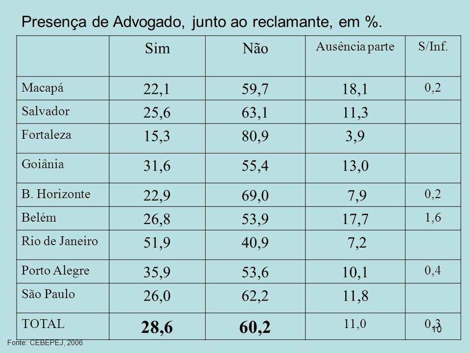10 Presença de Advogado, junto ao reclamante, em %. SimNão Ausência parteS/Inf. Macapá 22,159,718,1 0,2 Salvador 25,663,111,3 Fortaleza 15,380,93,9 Go