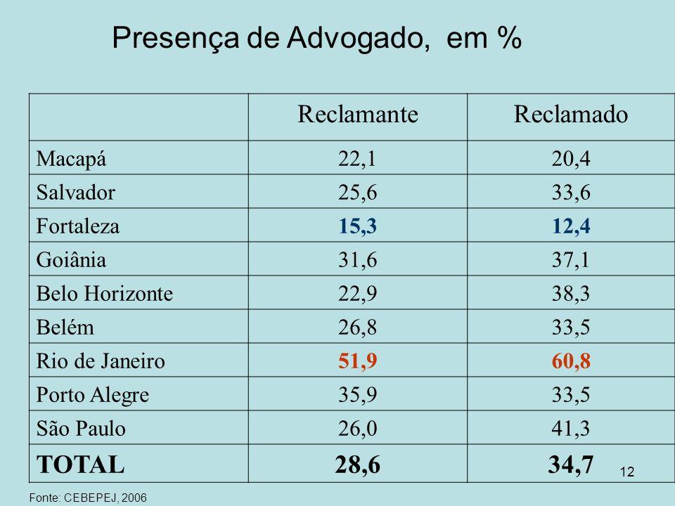 12 Presença de Advogado, em % ReclamanteReclamado Macapá22,120,4 Salvador25,633,6 Fortaleza15,312,4 Goiânia31,637,1 Belo Horizonte22,938,3 Belém26,833