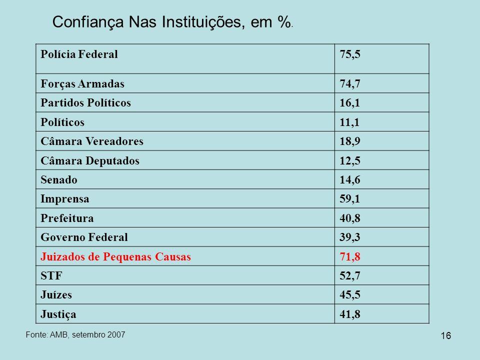 16 Confiança Nas Instituições, em %. Polícia Federal75,5 Forças Armadas74,7 Partidos Políticos16,1 Políticos11,1 Câmara Vereadores18,9 Câmara Deputado