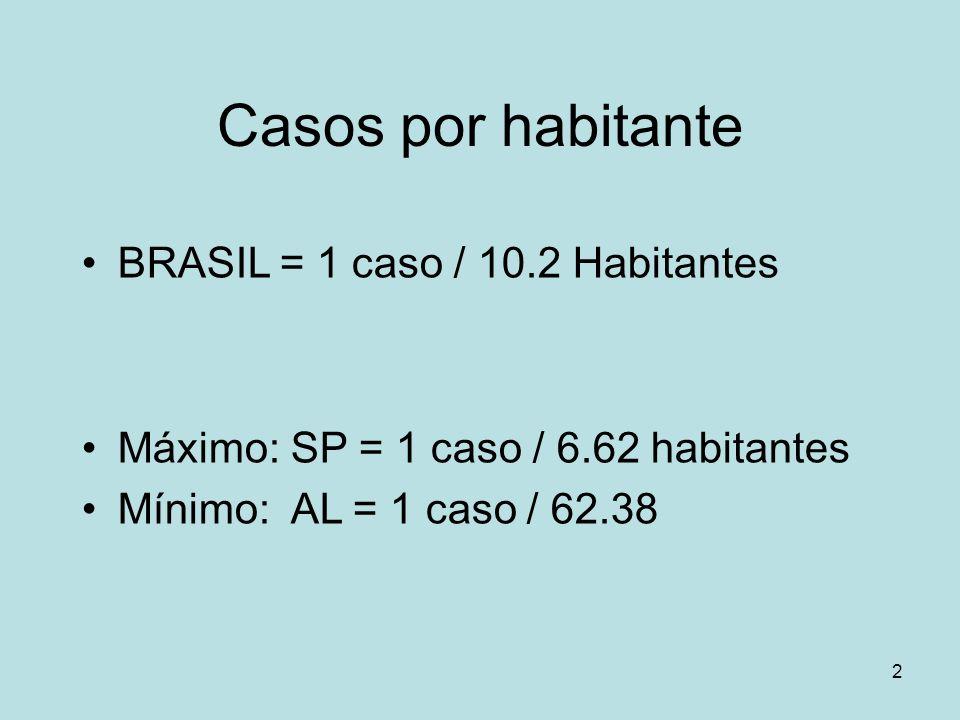 2 Casos por habitante BRASIL = 1 caso / 10.2 Habitantes Máximo: SP = 1 caso / 6.62 habitantes Mínimo: AL = 1 caso / 62.38