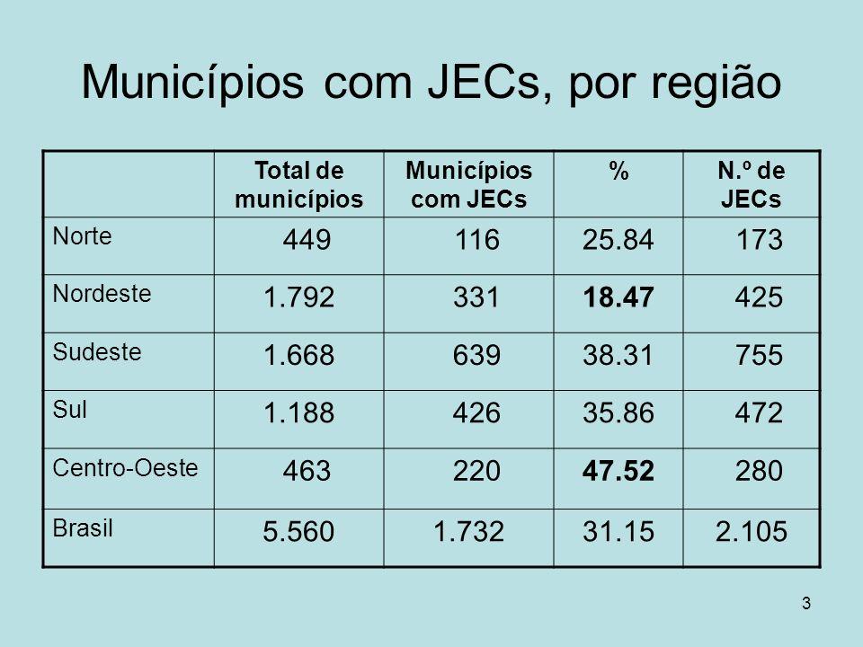 3 Municípios com JECs, por região Total de municípios Municípios com JECs %N.º de JECs Norte 449 11625.84 173 Nordeste 1.792 33118.47 425 Sudeste 1.66