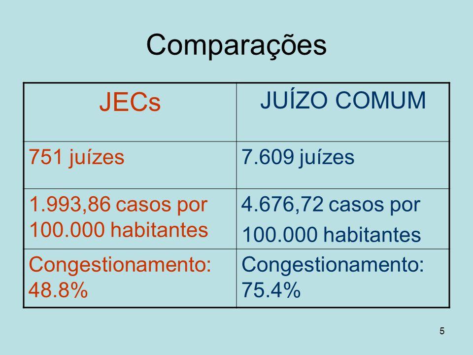 5 Comparações JECs JUÍZO COMUM 751 juízes7.609 juízes 1.993,86 casos por 100.000 habitantes 4.676,72 casos por 100.000 habitantes Congestionamento: 48