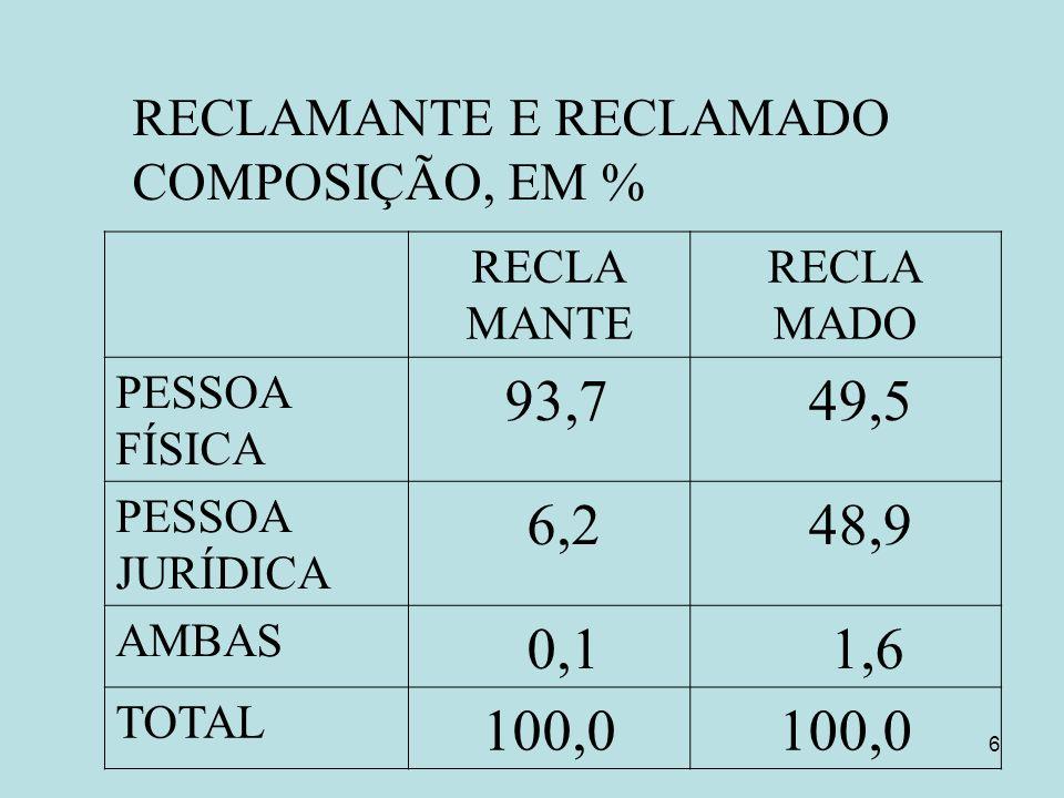 6 RECLAMANTE E RECLAMADO COMPOSIÇÃO, EM % RECLA MANTE RECLA MADO PESSOA FÍSICA 93,7 49,5 PESSOA JURÍDICA 6,2 48,9 AMBAS 0,1 1,6 TOTAL 100,0