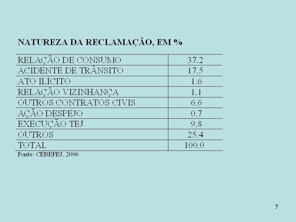 8 Relação de Consumo, por capital, em %.