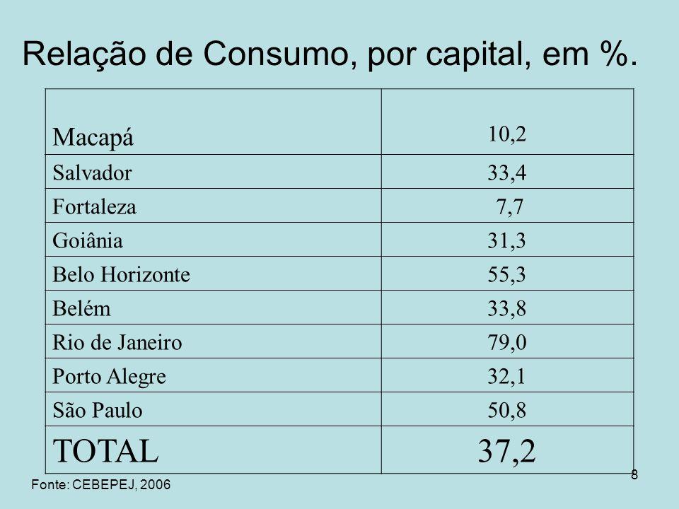 8 Relação de Consumo, por capital, em %. Macapá 10,2 Salvador33,4 Fortaleza 7,7 Goiânia31,3 Belo Horizonte55,3 Belém33,8 Rio de Janeiro79,0 Porto Aleg