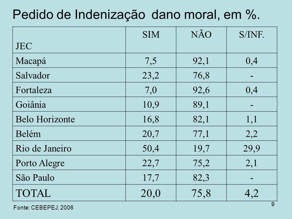 9 Pedido de Indenização dano moral, em %. JEC SIMNÃOS/INF. Macapá7,592,10,4 Salvador23,276,8- Fortaleza7,092,60,4 Goiânia10,989,1- Belo Horizonte16,88