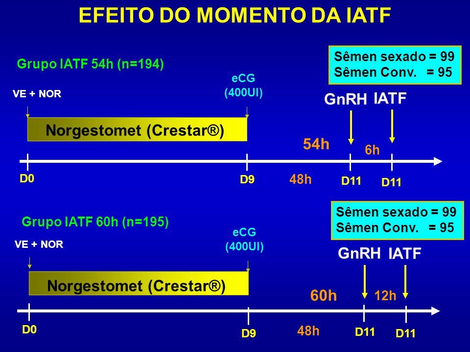 EFEITO DO MOMENTO DA IATF Norgestomet (Crestar®) VE + NOR D0 D9 D11 Norgestomet (Crestar®) D0 D9D11 Grupo IATF 54h (n=194) Grupo IATF 60h (n=195) IATF
