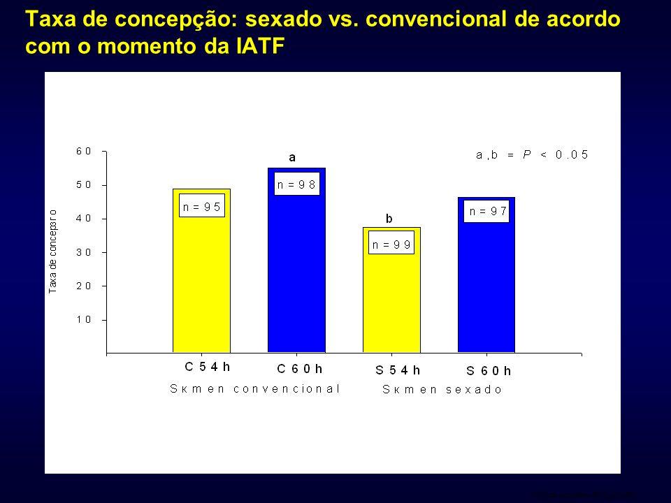 Clinica do Leite – ESALQ/USP Taxa de concepção: sexado vs. convencional de acordo com o momento da IATF
