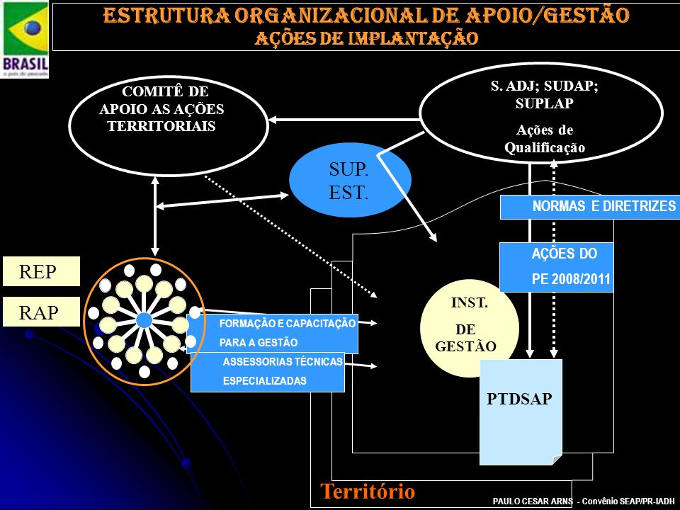 PAULO CESAR ARNS - Convênio SEAP/PR-IADH INST. DE GESTÃO Estrutura organizacional de apoio/gestão AÇÕES DE IMPLANTAÇÃO COMITÊ DE APOIO AS AÇÕES TERRIT