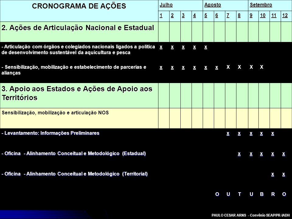 PAULO CESAR ARNS - Convênio SEAP/PR-IADH CRONOGRAMA DE AÇÕES JulhoAgostoSetembro 123456789101112 2. Ações de Articulação Nacional e Estadual - Articul