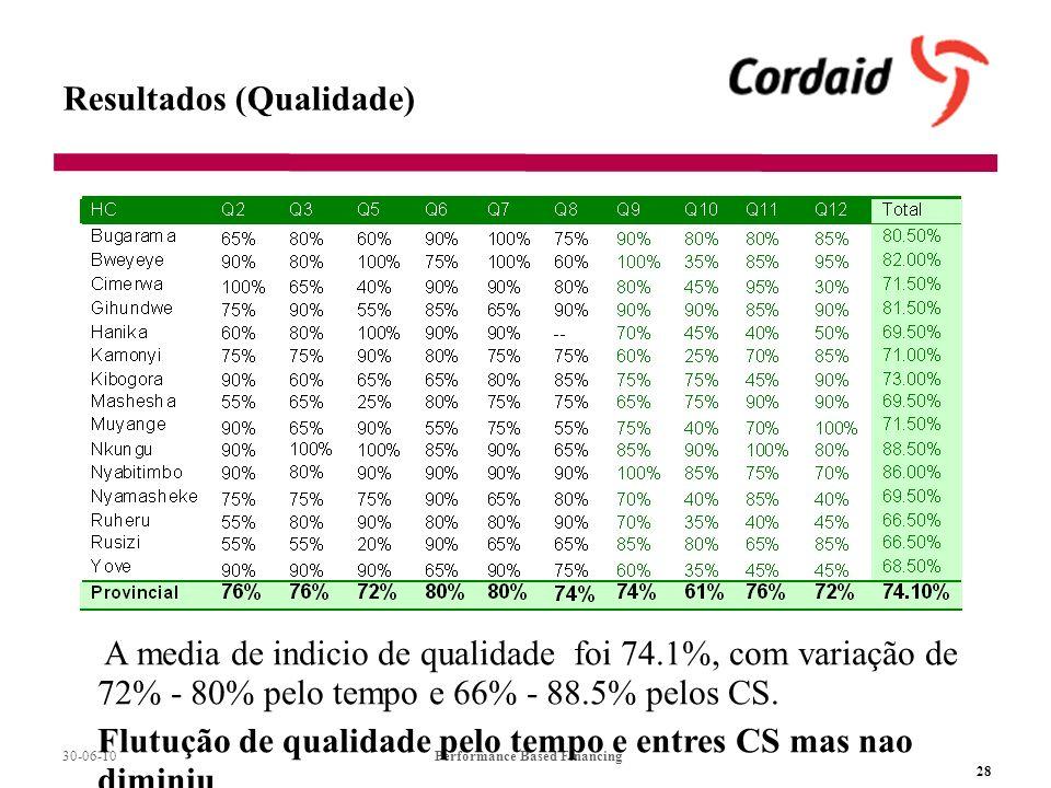 30-06-10Performance Based Financing 28 Resultados (Qualidade) A media de indicio de qualidade foi 74.1%, com variação de 72% - 80% pelo tempo e 66% - 88.5% pelos CS.
