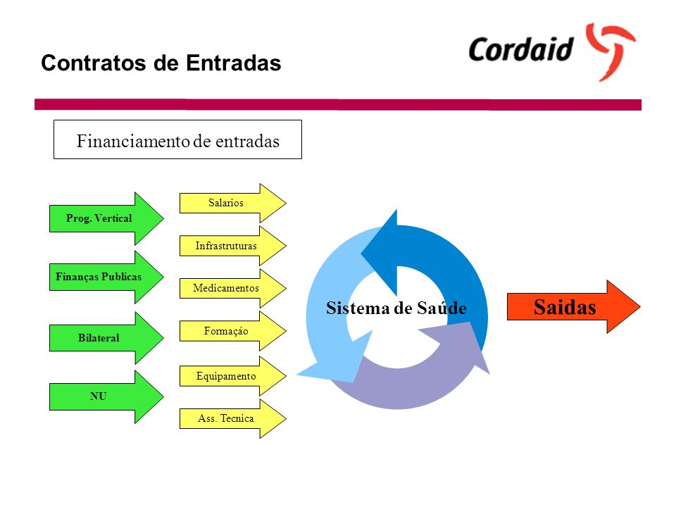 Contratos de Entradas Sistema de Saúde Finanças Publicas Prog.
