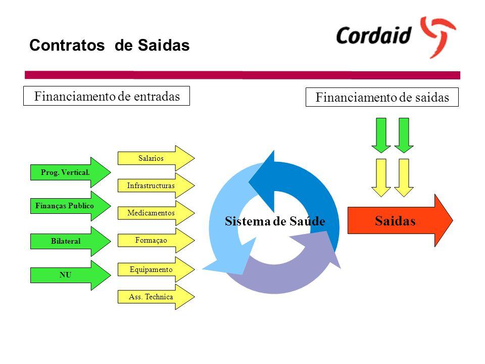 Contratos de Saidas Sistema de Saúde Finanças Publico Prog.