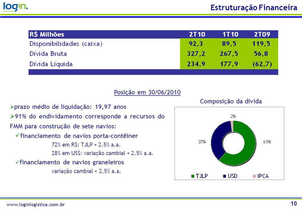 10 Estruturação Financeira prazo médio de liquidação: 19,97 anos 91% do endividamento corresponde a recursos do FMM para construção de sete navios: fi