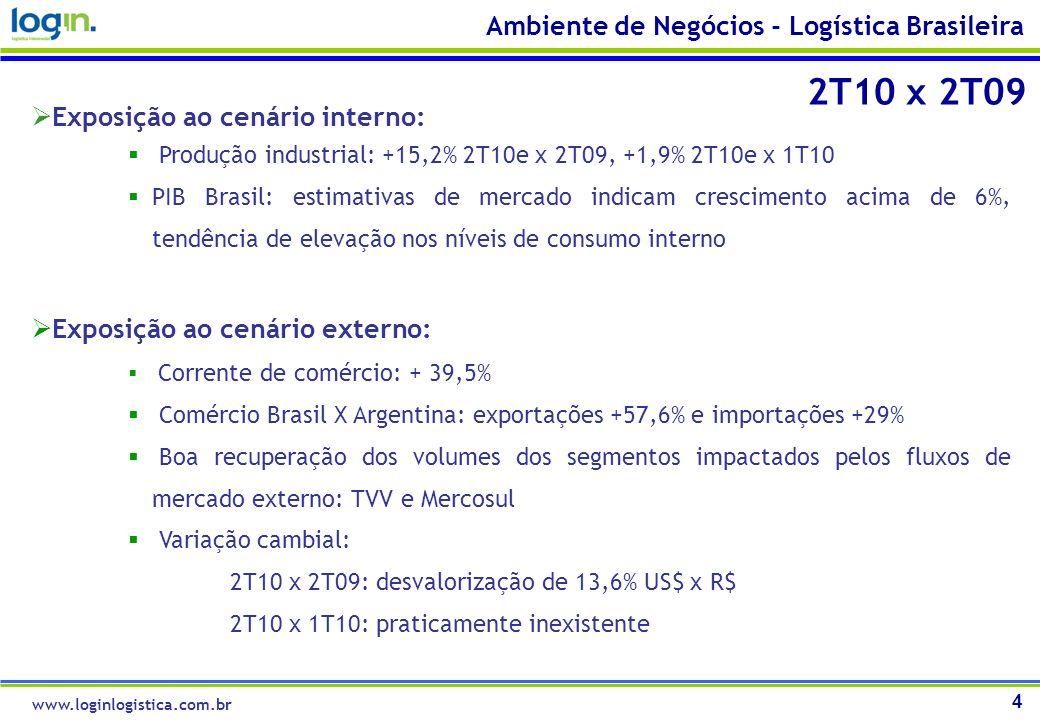 4 Ambiente de Negócios - Logística Brasileira Exposição ao cenário interno: Produção industrial: +15,2% 2T10e x 2T09, +1,9% 2T10e x 1T10 PIB Brasil: e