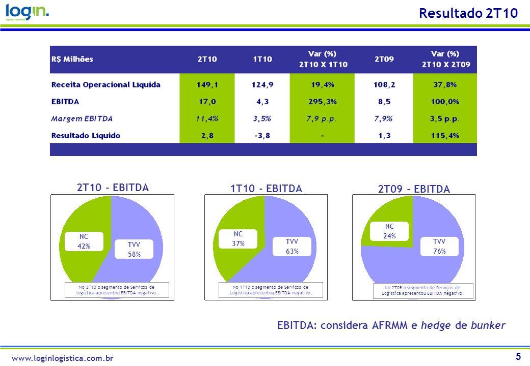 5 Resultado 2T10 EBITDA: considera AFRMM e hedge de bunker www.loginlogistica.com.br 2T10 - EBITDA TVV 58% NC 42% 1T10 - EBITDA TVV 63% NC 37% 2T09 -