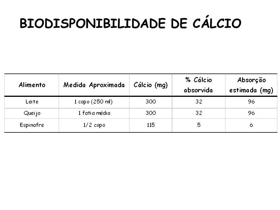 BIODISPONIBILIDADE DE CÁLCIO
