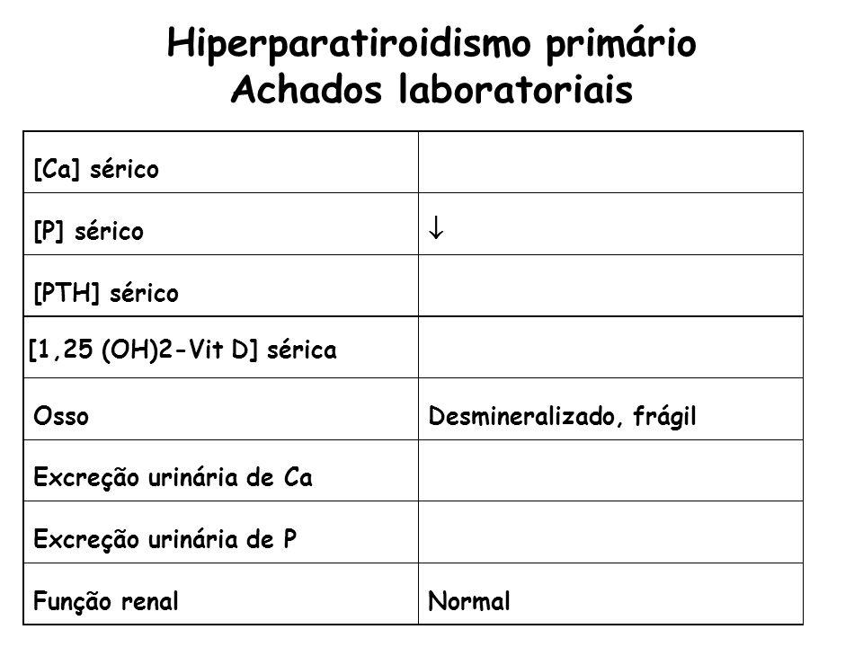 Hiperparatiroidismo primário Achados laboratoriais [Ca] sérico [P] sérico [PTH] sérico [1,25 (OH)2-Vit D] sérica OssoDesmineralizado, frágil Excreção