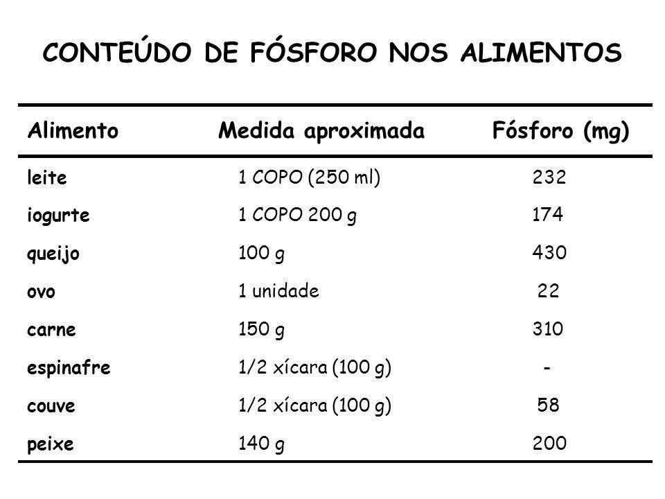 CONTEÚDO DE FÓSFORO NOS ALIMENTOS AlimentoMedida aproximadaFósforo (mg) leite1 COPO (250 ml)232 iogurte1 COPO 200 g174 queijo100 g430 ovo1 unidade22 c