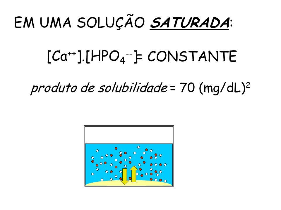 [Ca ++ ].[HPO 4 -- ] = CONSTANTE EM UMA SOLUÇÃO SATURADA: produto de solubilidade = 70 (mg/dL) 2