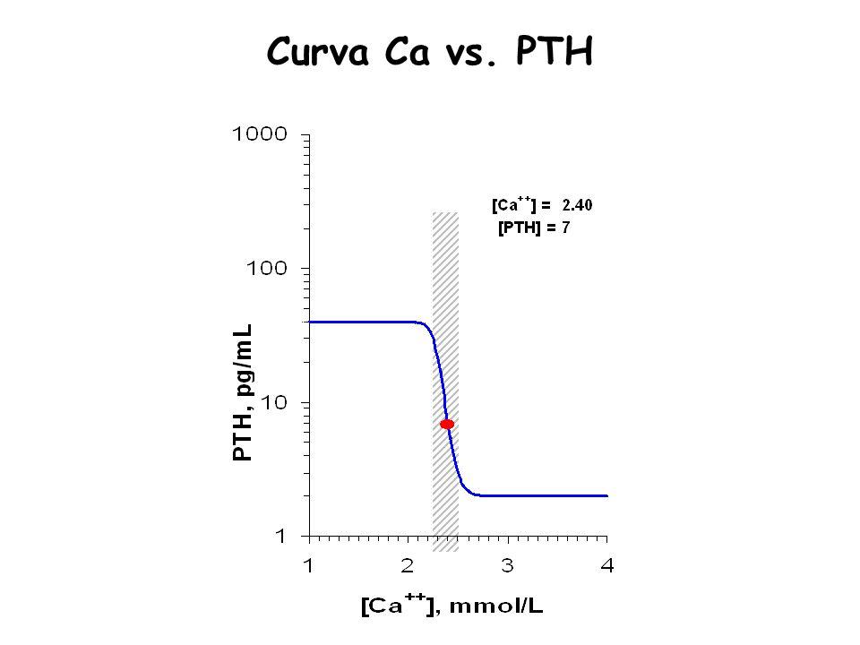 Curva Ca vs. PTH