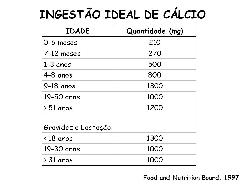 INGESTÃO IDEAL DE CÁLCIO Food and Nutrition Board, 1997